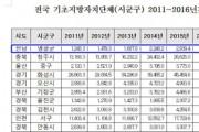 지역내총생산 성장률, 영광군 전국 1위 타이틀
